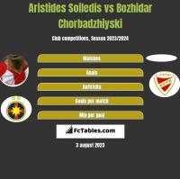 Aristides Soiledis vs Bozhidar Chorbadzhiyski h2h player stats