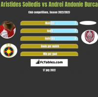 Aristides Soiledis vs Andrei Andonie Burca h2h player stats