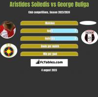 Aristides Soiledis vs George Buliga h2h player stats
