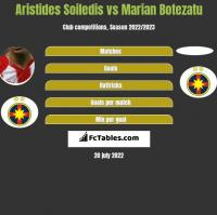 Aristides Soiledis vs Marian Botezatu h2h player stats