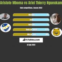 Aristote Mboma vs Ariel Thierry Ngueukam h2h player stats