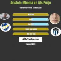 Aristote Mboma vs Ats Purje h2h player stats