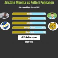 Aristote Mboma vs Petteri Pennanen h2h player stats