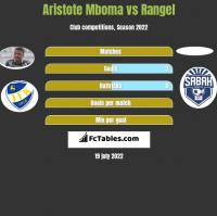 Aristote Mboma vs Rangel h2h player stats
