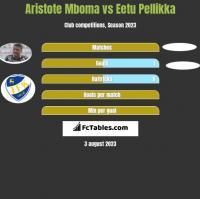 Aristote Mboma vs Eetu Pellikka h2h player stats