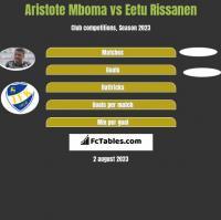 Aristote Mboma vs Eetu Rissanen h2h player stats