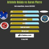 Aristote Nsiala vs Aaron Pierre h2h player stats