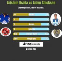 Aristote Nsiala vs Adam Chicksen h2h player stats