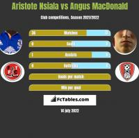 Aristote Nsiala vs Angus MacDonald h2h player stats