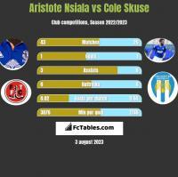 Aristote Nsiala vs Cole Skuse h2h player stats