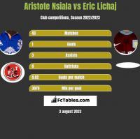 Aristote Nsiala vs Eric Lichaj h2h player stats