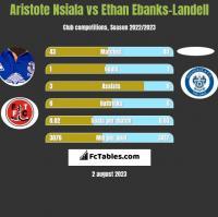 Aristote Nsiala vs Ethan Ebanks-Landell h2h player stats