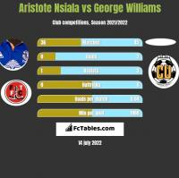 Aristote Nsiala vs George Williams h2h player stats