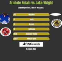 Aristote Nsiala vs Jake Wright h2h player stats