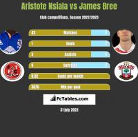 Aristote Nsiala vs James Bree h2h player stats