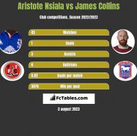 Aristote Nsiala vs James Collins h2h player stats