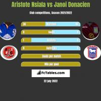 Aristote Nsiala vs Janoi Donacien h2h player stats