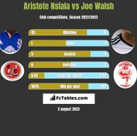 Aristote Nsiala vs Joe Walsh h2h player stats