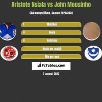 Aristote Nsiala vs John Mousinho h2h player stats