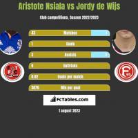 Aristote Nsiala vs Jordy de Wijs h2h player stats