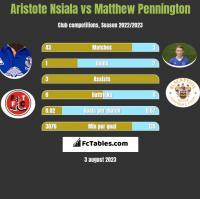Aristote Nsiala vs Matthew Pennington h2h player stats