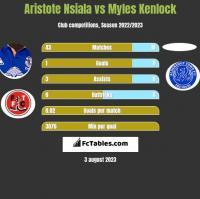 Aristote Nsiala vs Myles Kenlock h2h player stats