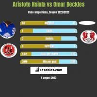 Aristote Nsiala vs Omar Beckles h2h player stats