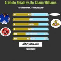 Aristote Nsiala vs Ro-Shaun Williams h2h player stats