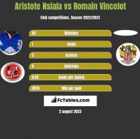Aristote Nsiala vs Romain Vincelot h2h player stats