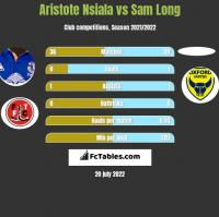 Aristote Nsiala vs Sam Long h2h player stats