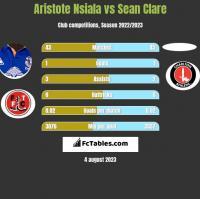 Aristote Nsiala vs Sean Clare h2h player stats