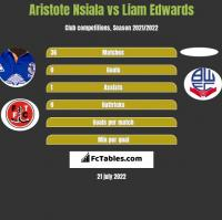Aristote Nsiala vs Liam Edwards h2h player stats