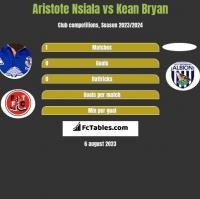 Aristote Nsiala vs Kean Bryan h2h player stats