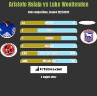 Aristote Nsiala vs Luke Woolfenden h2h player stats