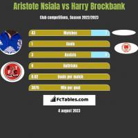 Aristote Nsiala vs Harry Brockbank h2h player stats