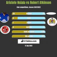 Aristote Nsiala vs Robert Atkinson h2h player stats