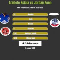 Aristote Nsiala vs Jordan Boon h2h player stats