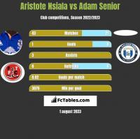 Aristote Nsiala vs Adam Senior h2h player stats
