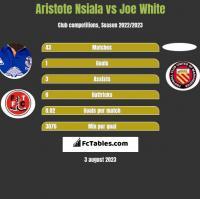 Aristote Nsiala vs Joe White h2h player stats