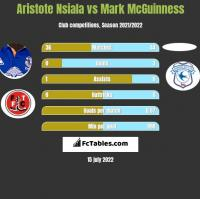Aristote Nsiala vs Mark McGuinness h2h player stats