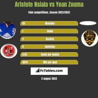 Aristote Nsiala vs Yoan Zouma h2h player stats