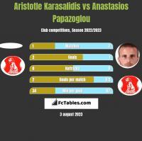 Aristotle Karasalidis vs Anastasios Papazoglou h2h player stats