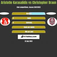 Aristotle Karasalidis vs Christopher Braun h2h player stats