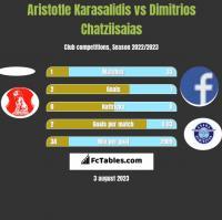 Aristotle Karasalidis vs Dimitrios Chatziisaias h2h player stats