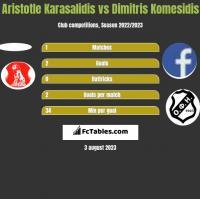 Aristotle Karasalidis vs Dimitris Komesidis h2h player stats