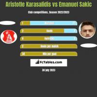 Aristotle Karasalidis vs Emanuel Sakic h2h player stats