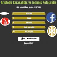 Aristotle Karasalidis vs Ioannis Potouridis h2h player stats