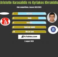 Aristotle Karasalidis vs Kyriakos Kivrakidis h2h player stats