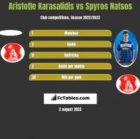 Aristotle Karasalidis vs Spyros Natsos h2h player stats