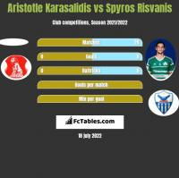 Aristotle Karasalidis vs Spyros Risvanis h2h player stats